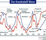 Kondratieff Waves